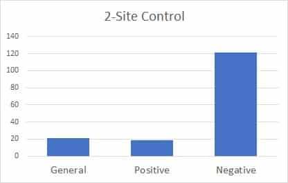 2-Site Myoelectric Control Statistics