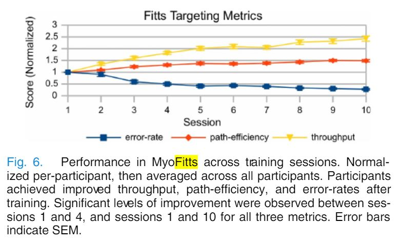Fitts Targetting Metrics Results