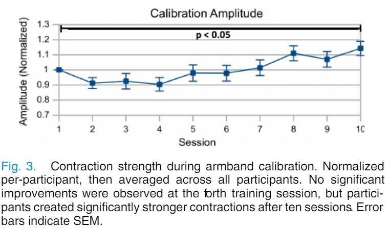 Myoelectric Calbration Amplitude Results