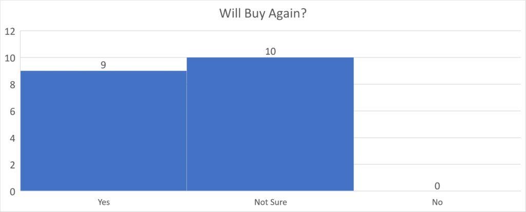 C-Leg Will Buy Again